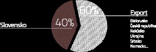 onas_graf_pole_posobnosti