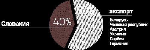 RU_graf_pole_posobnosti